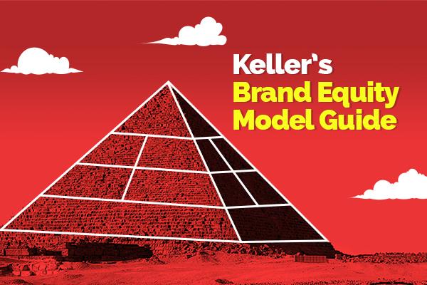 keller's brand equity model guide2
