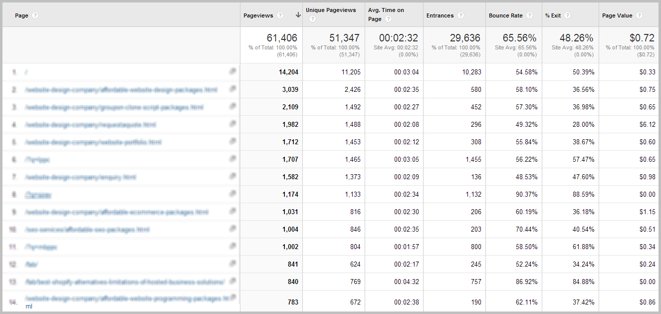 Google Analytics Performance Report