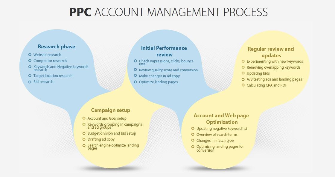 PPC Mangement Process