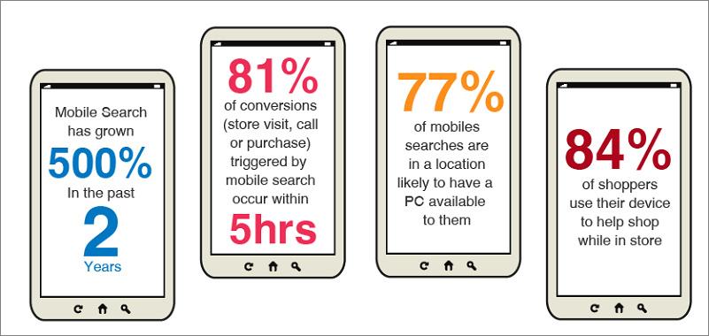 mobiles-visitors