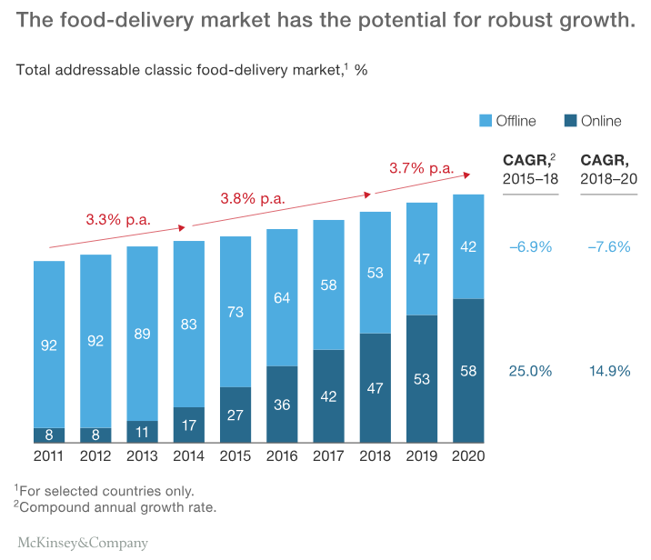 Food_Delivery_Market_Potential