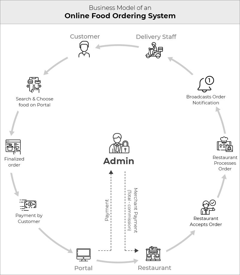 Multi-restaurant food delivery business-model (1)