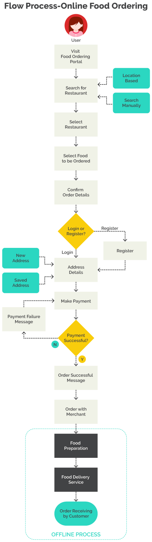 Process Flow of Online Food Ordering