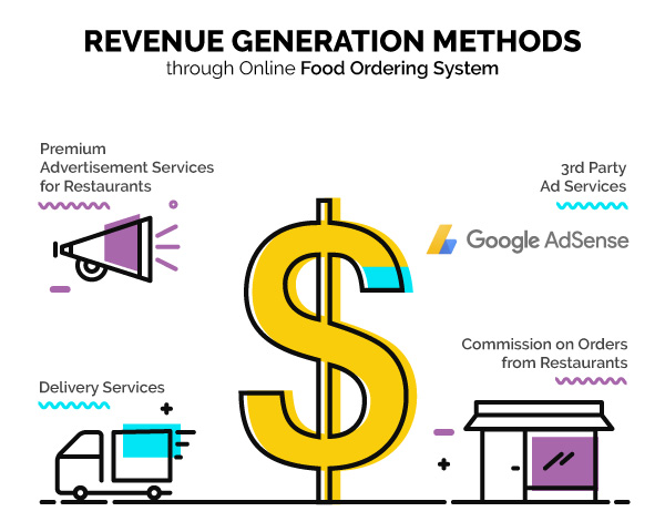 Revenue generation- Food Ordering System