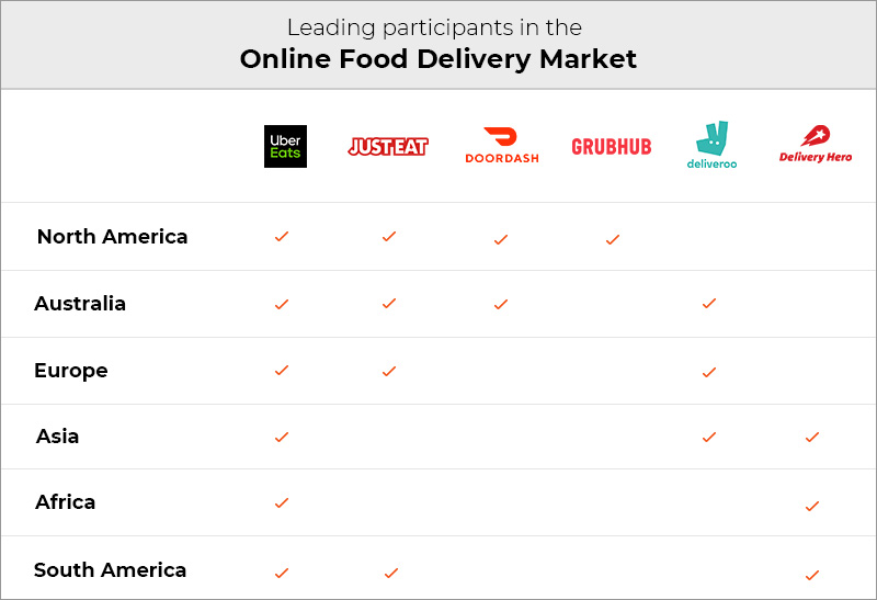 participants in Online Food delivery market