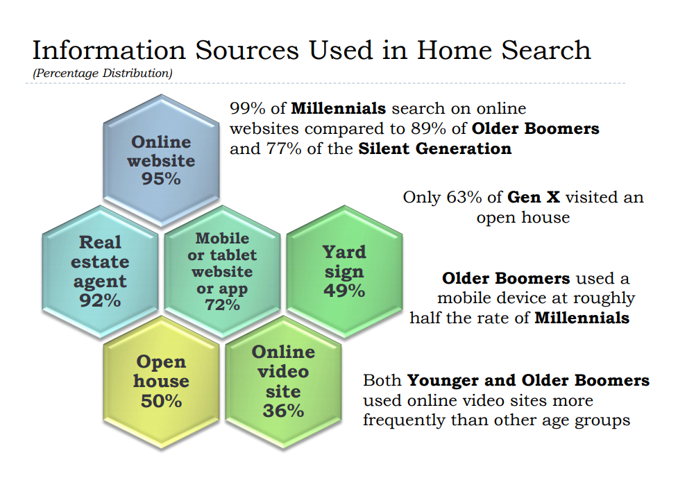 Home Search Information