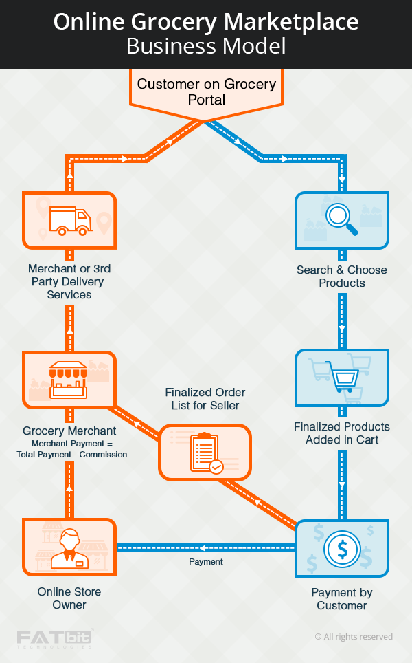 online grocery portal business model
