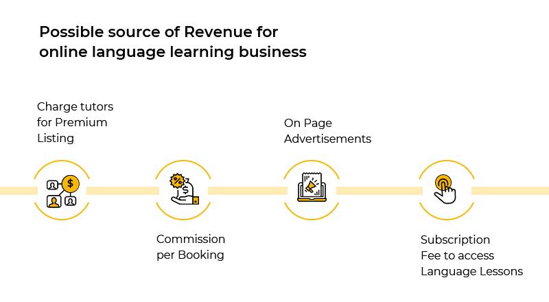 Verbling revenue channels–