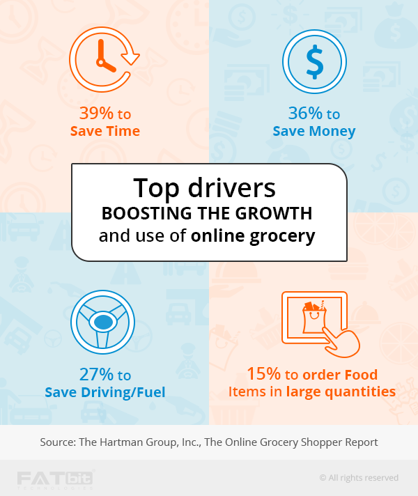 online grocery business growth reasons