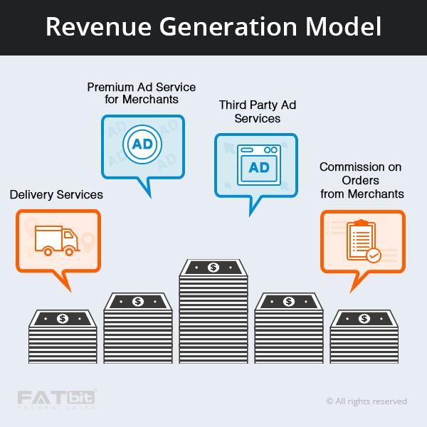revenue model online grocery portal