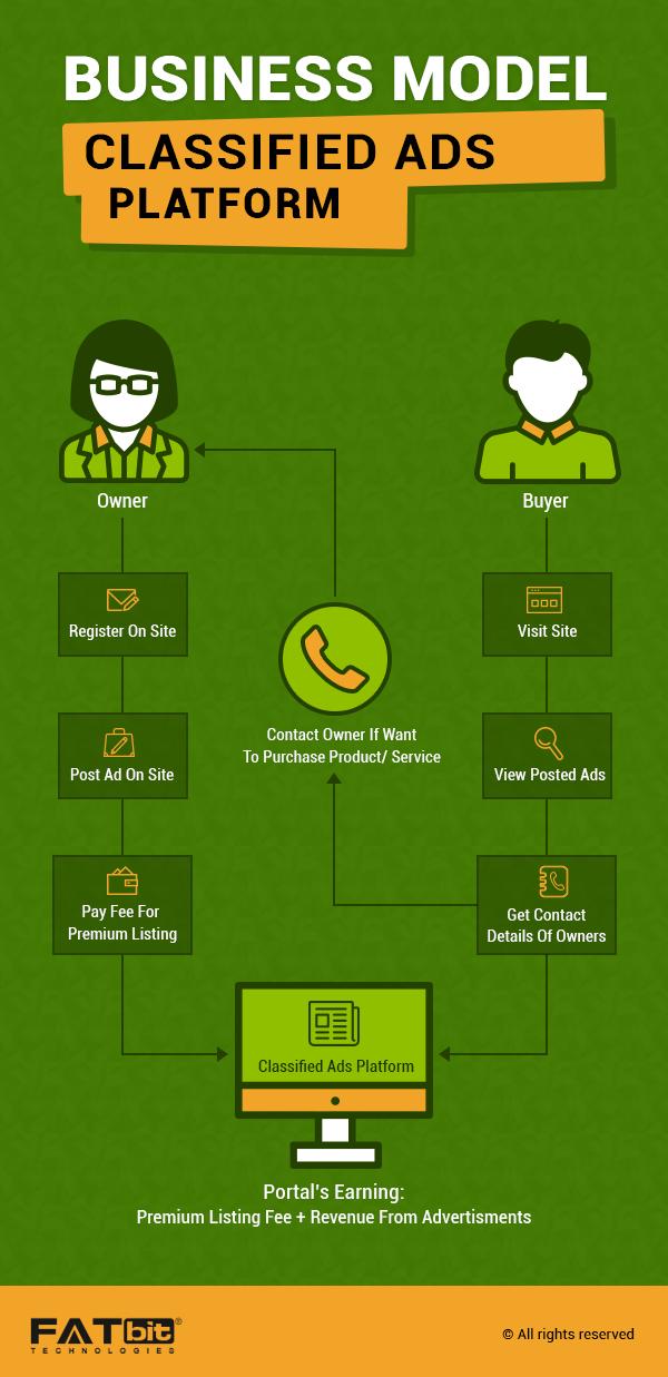 Business Model- Online Classified Ad Portal