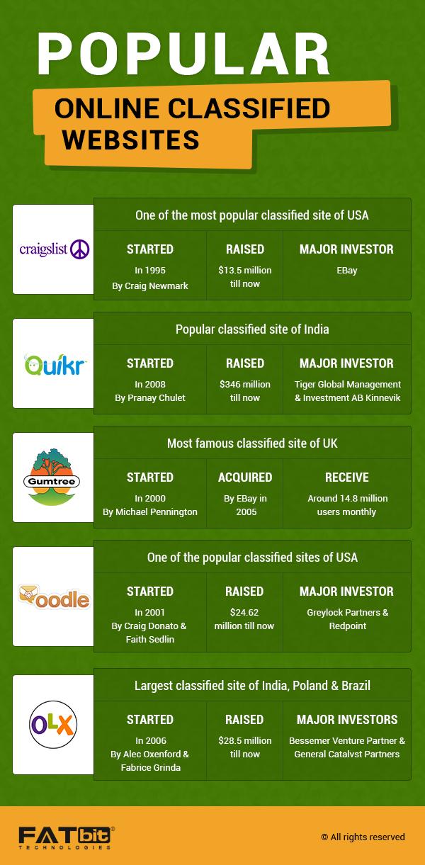 Popular Online Classified Platforms