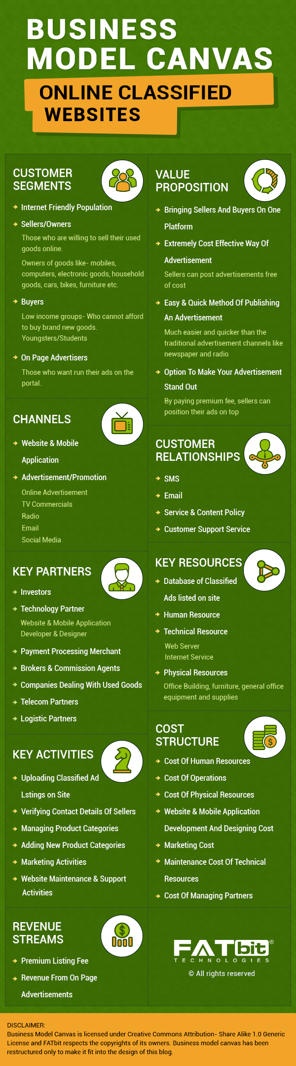 Business Model Canvas- Classified Ads Platform