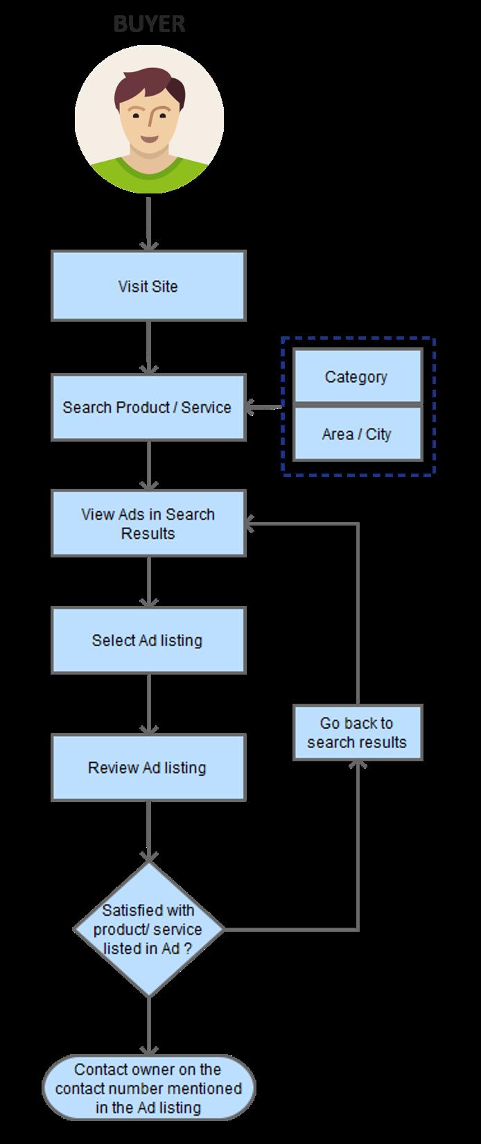 Ad Search Process
