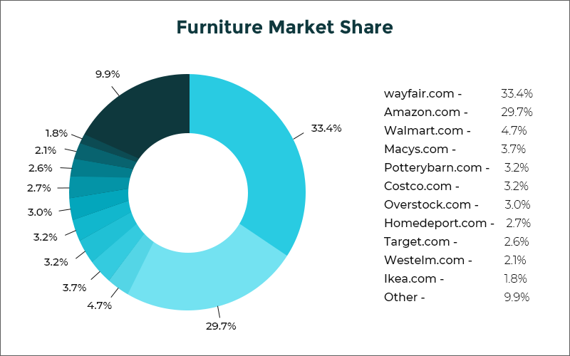 Furniture Market Share
