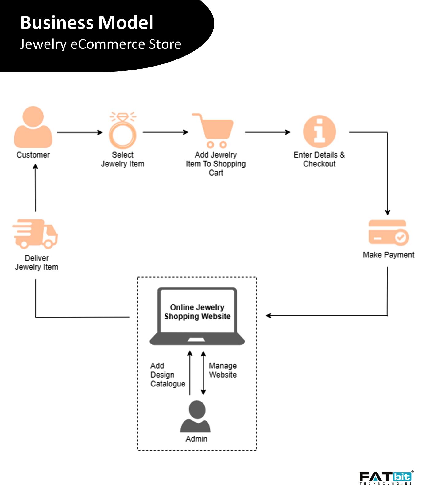 Online Jewelry business model