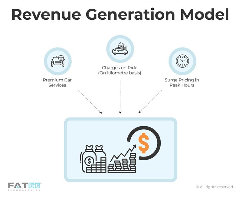 Online_Cab_Booking_Revenue-_Generation_Model