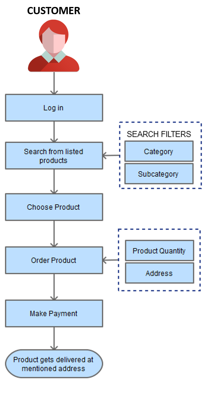 order product process flow