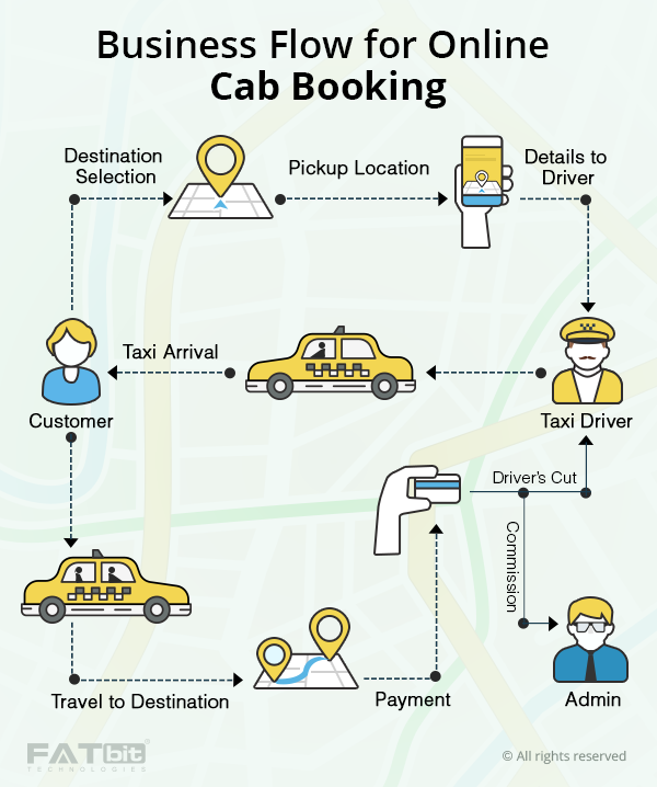 https://www.fatbit.com/fab/wp-content/uploads/2015/03/cab-booking-process.png