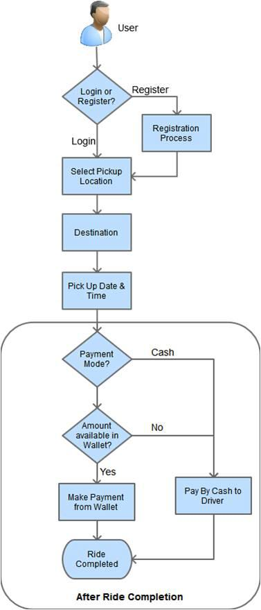 flow process online cab booking