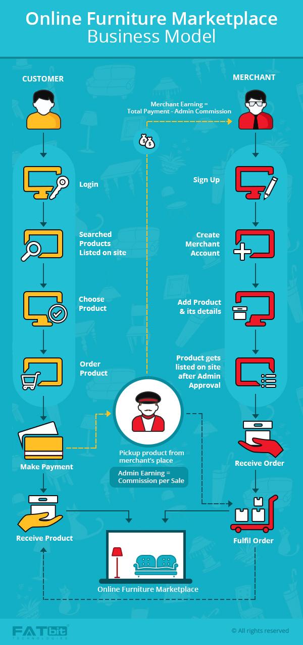 online furniture marketplace business model
