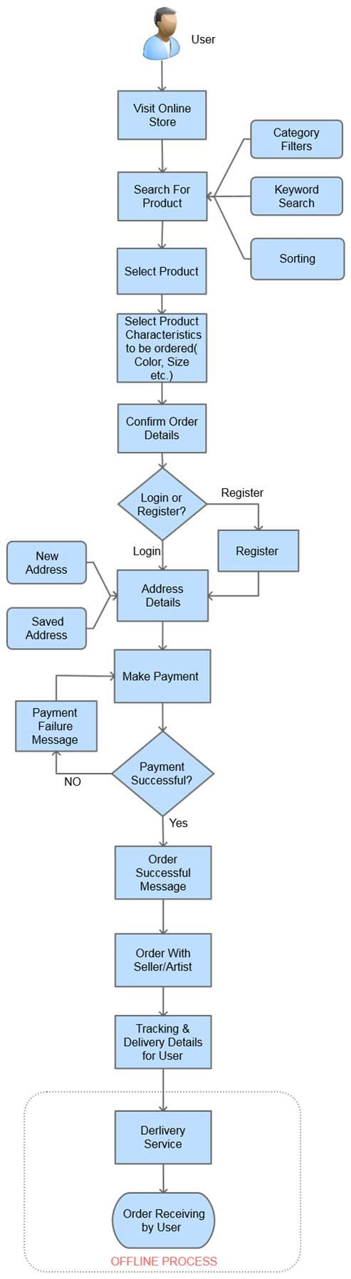 Multivendor store process flow