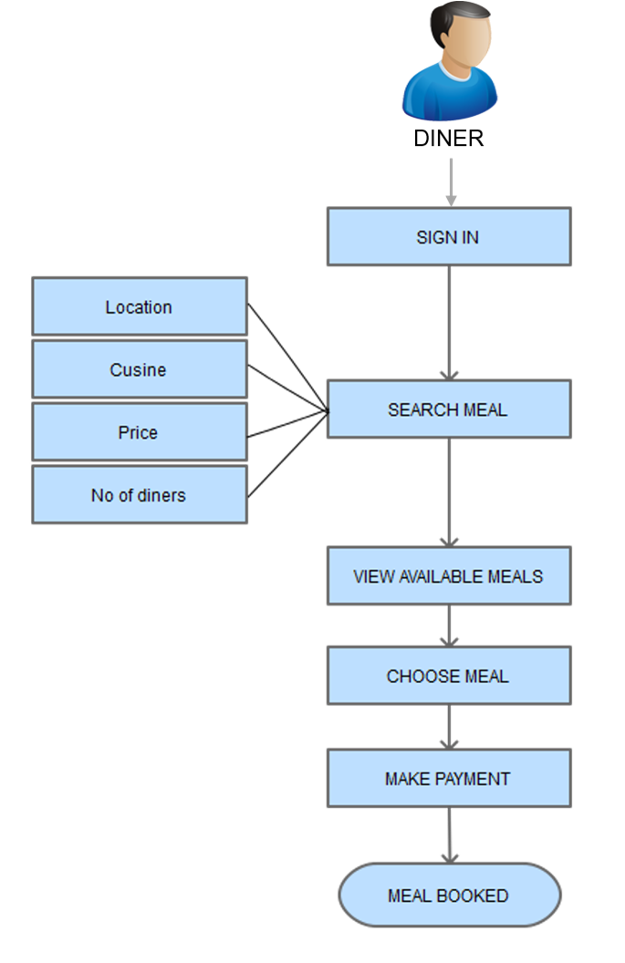 booking a meal process flow