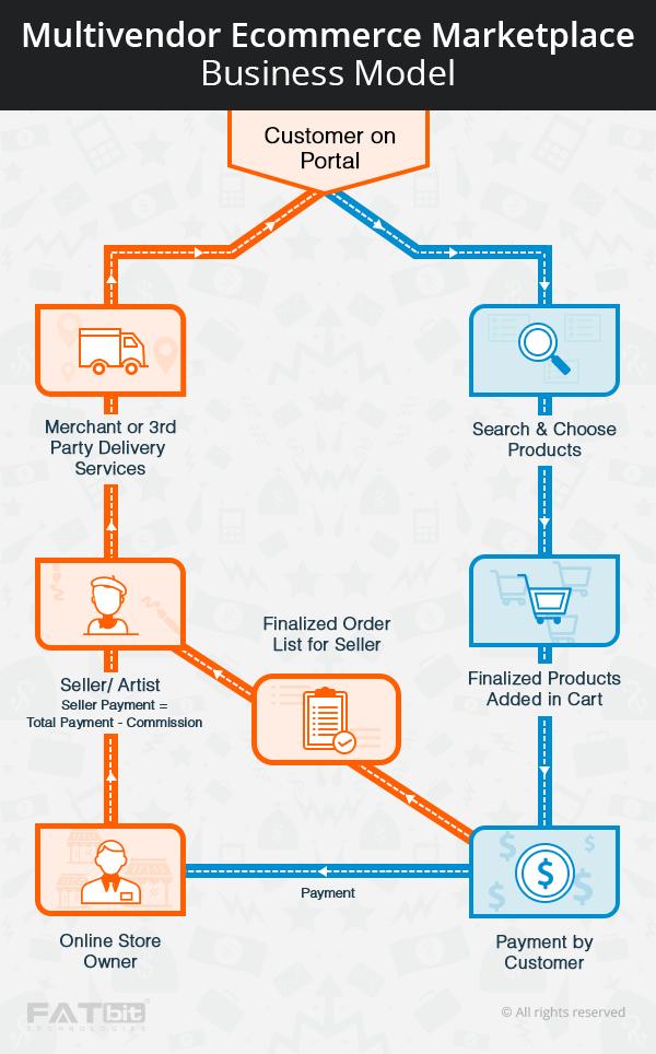 multivendor ecommerce business model