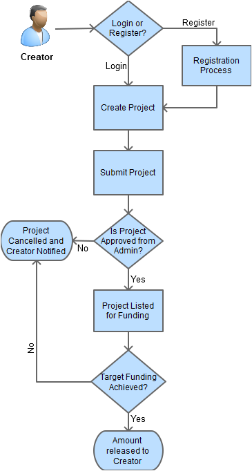 crowdfunding creator flow process