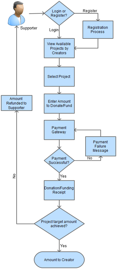 crowdfunding investor flow process