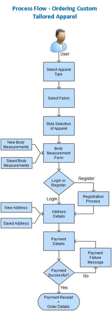 custom tailoring portal process flow