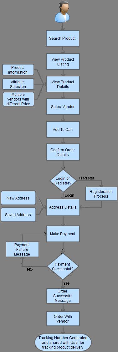 multi vendor ecommerce process flow