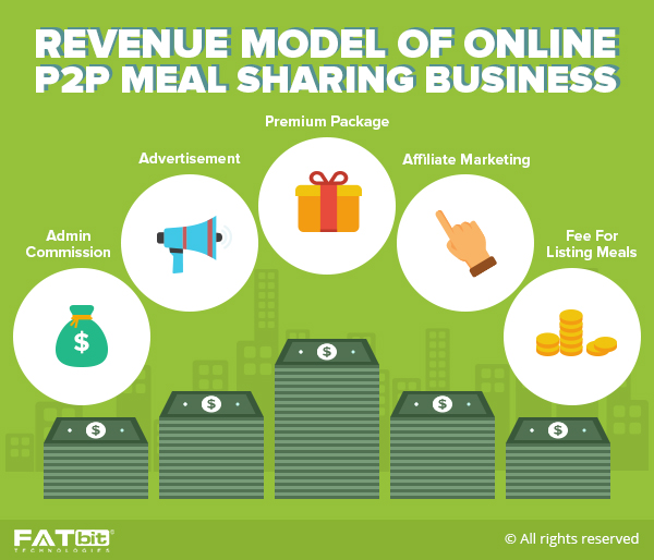 p2p meal sharing business revenue model