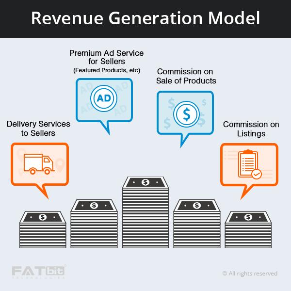 revenue model multivendor ecommerce