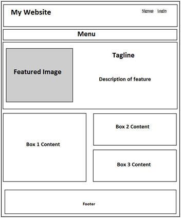 website-wireframing