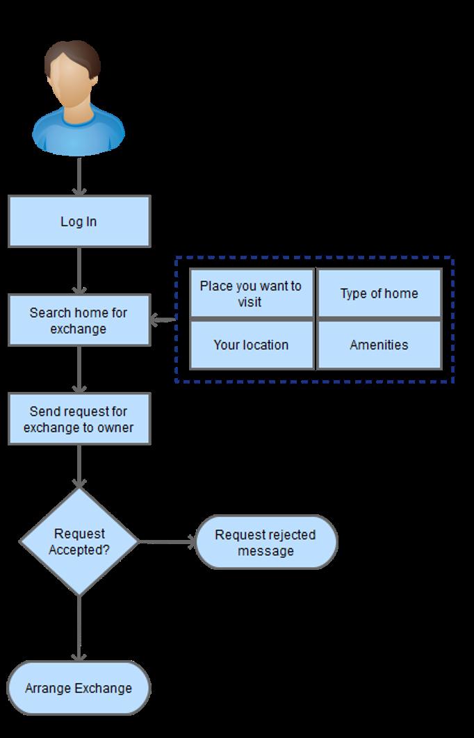 How to arrange home exchange