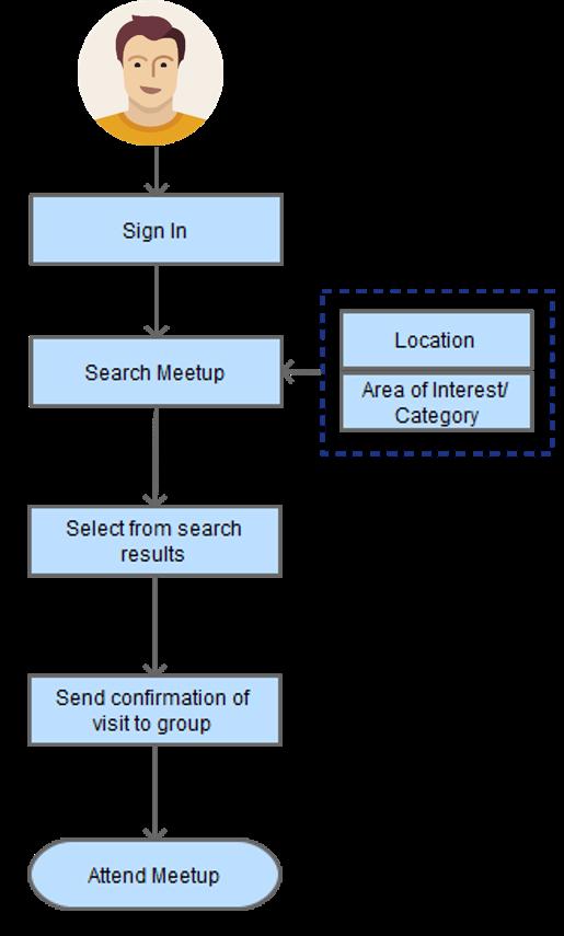 Process of Attending a Meetup