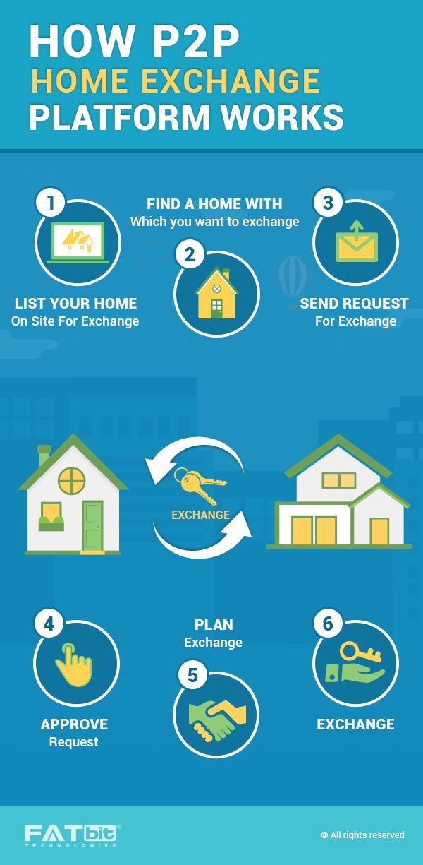 Online Home Exchange Business Model