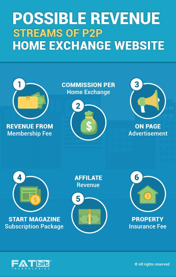 Revenue Stream of P2P Home Exchange