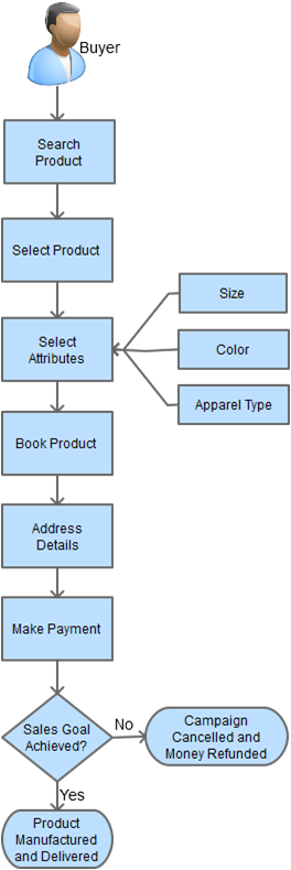 custom tshirt platform buyer process flow