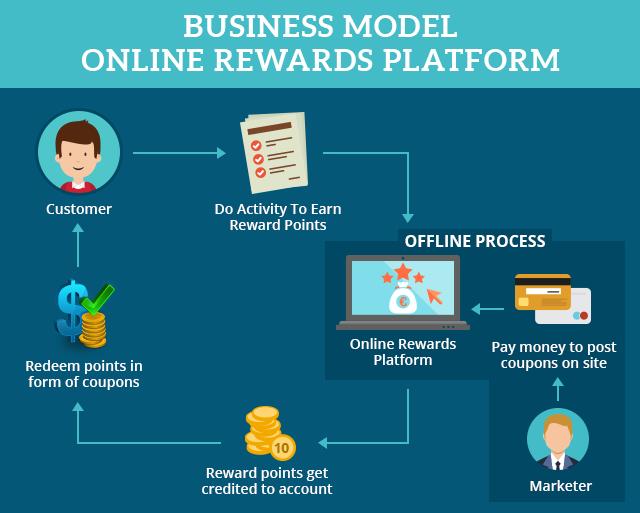 Business Model Online Reward Platform