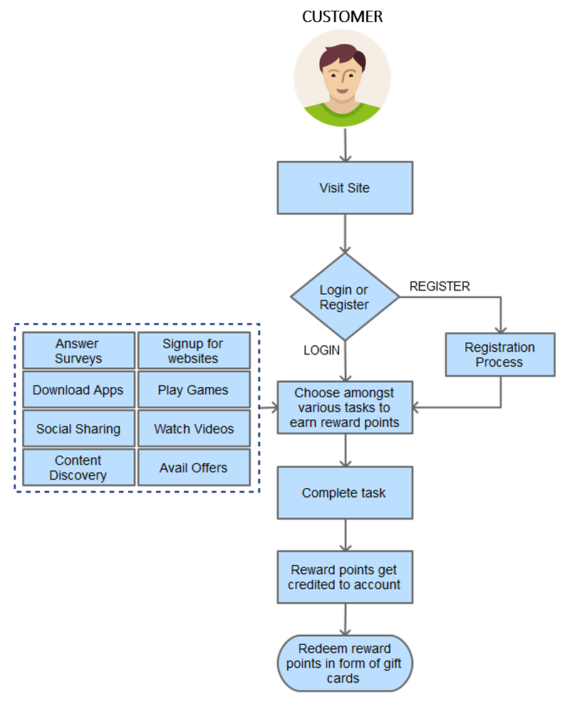 Process Flow Diagram- Redeem reward