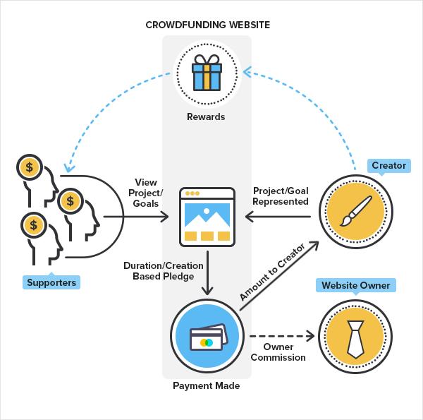 artist crowdfunding portal business model