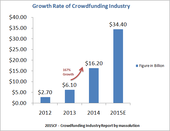 crowdfunding industry growth stats