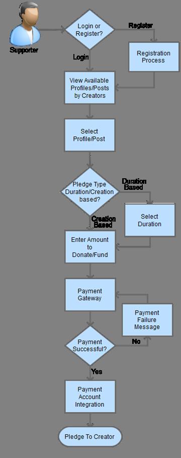 crowdfunding website flow process