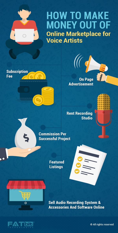 online voice artist marketplace revenue model