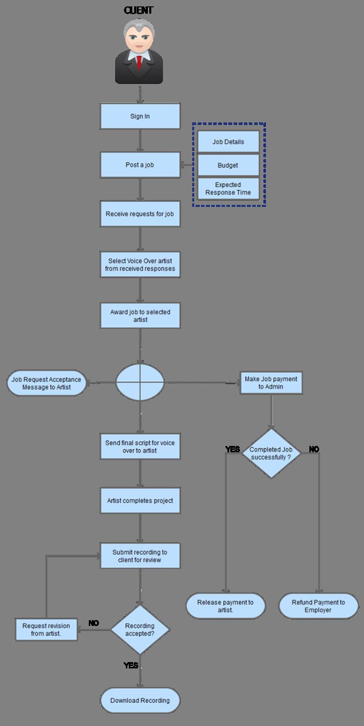 online voice artist marketplace work process flow