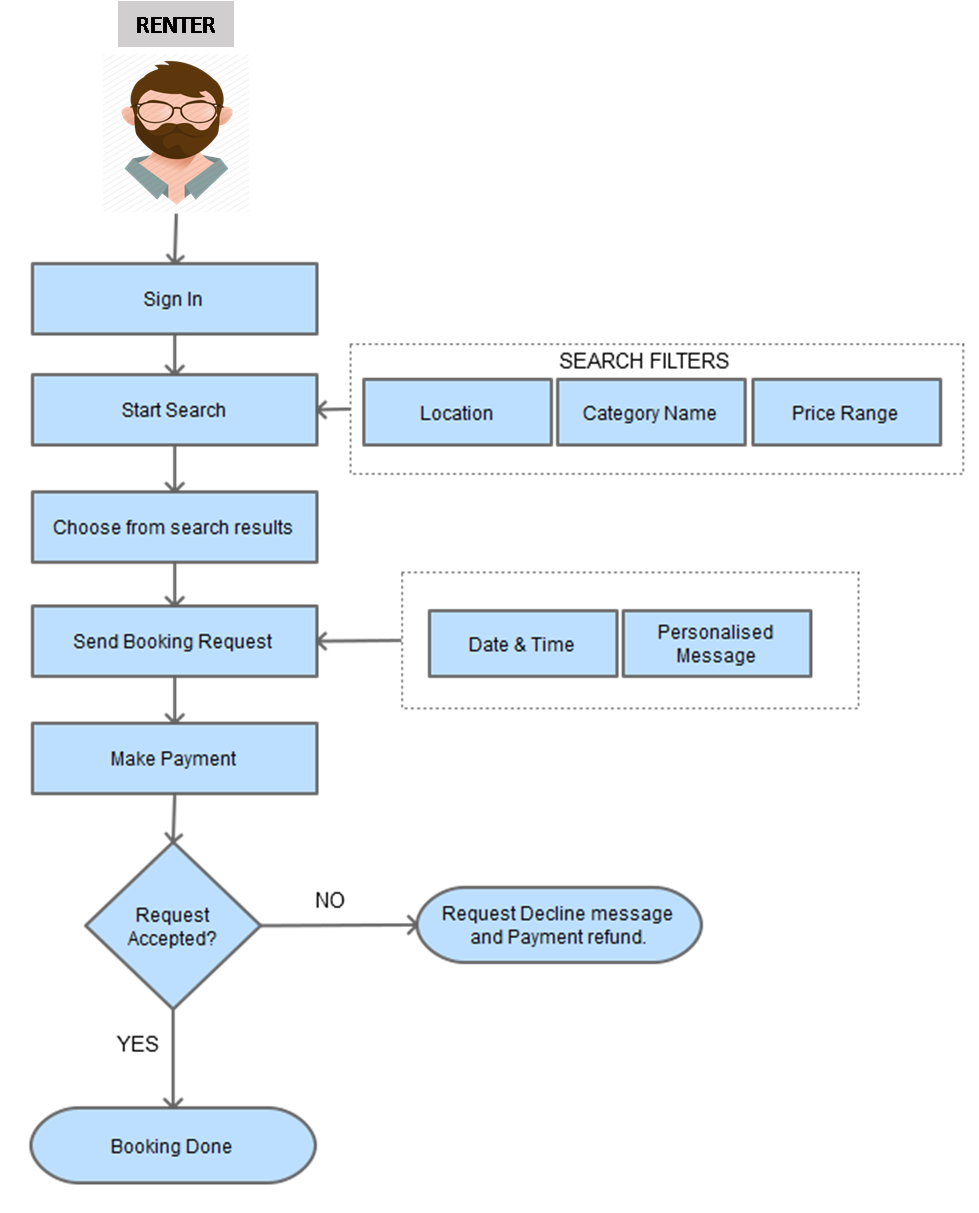 p2p instrument sharing renter flow process.jpg