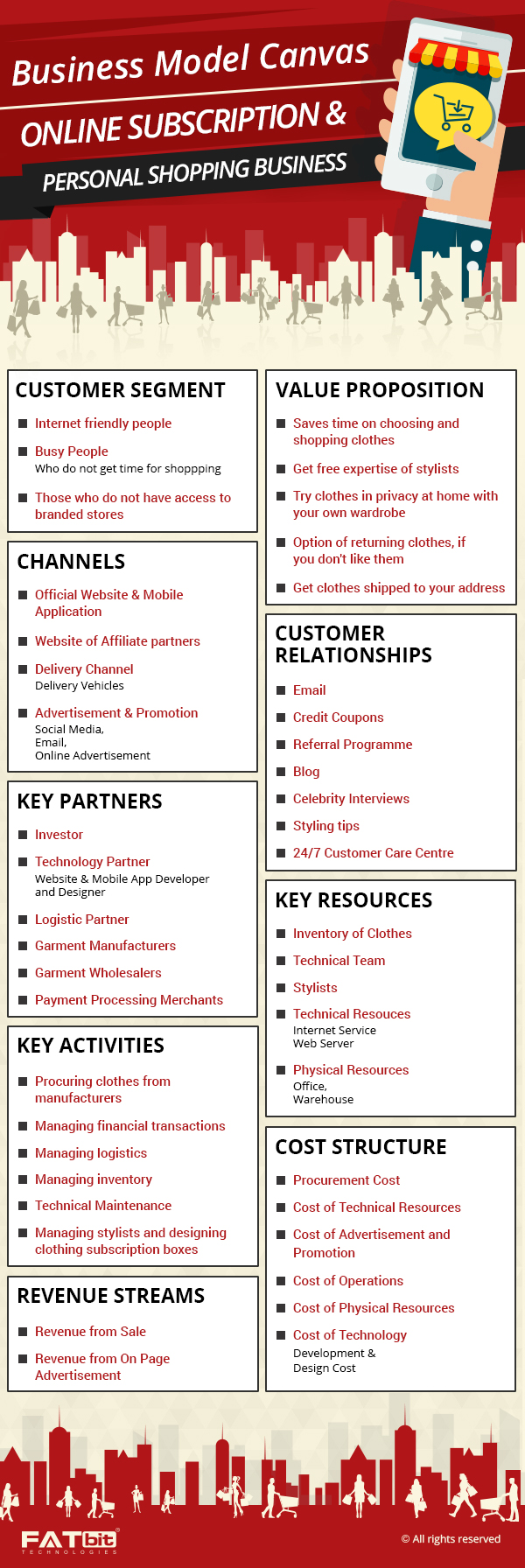 Business Model Canvas of Online Subscription and Personal Shopping