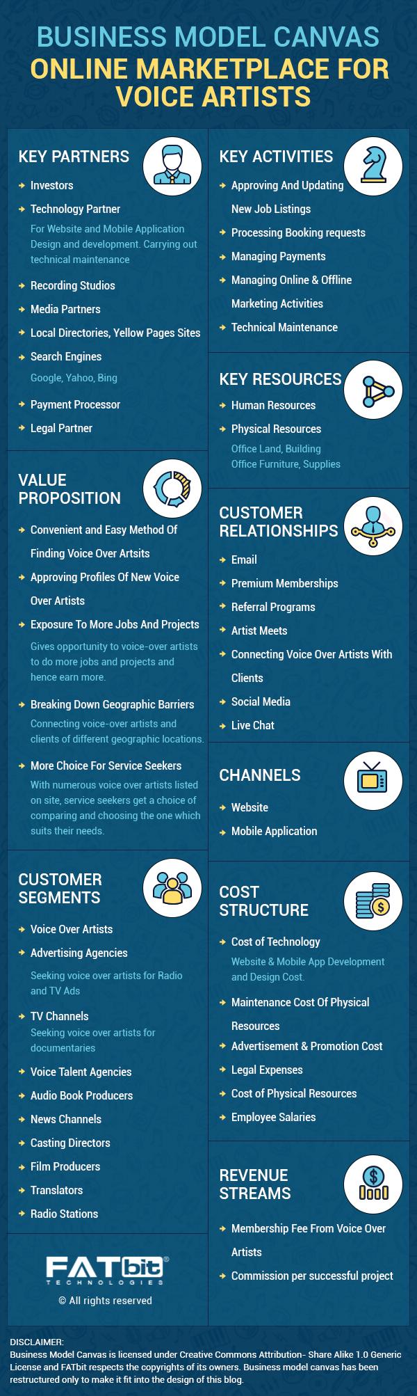 voice artist marketplace business model canvas